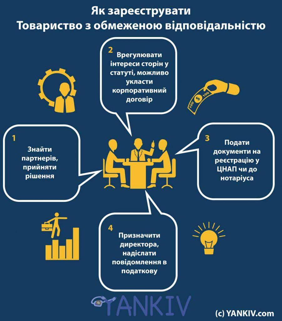 Реєстрація ТОВ 2019 інфографіка