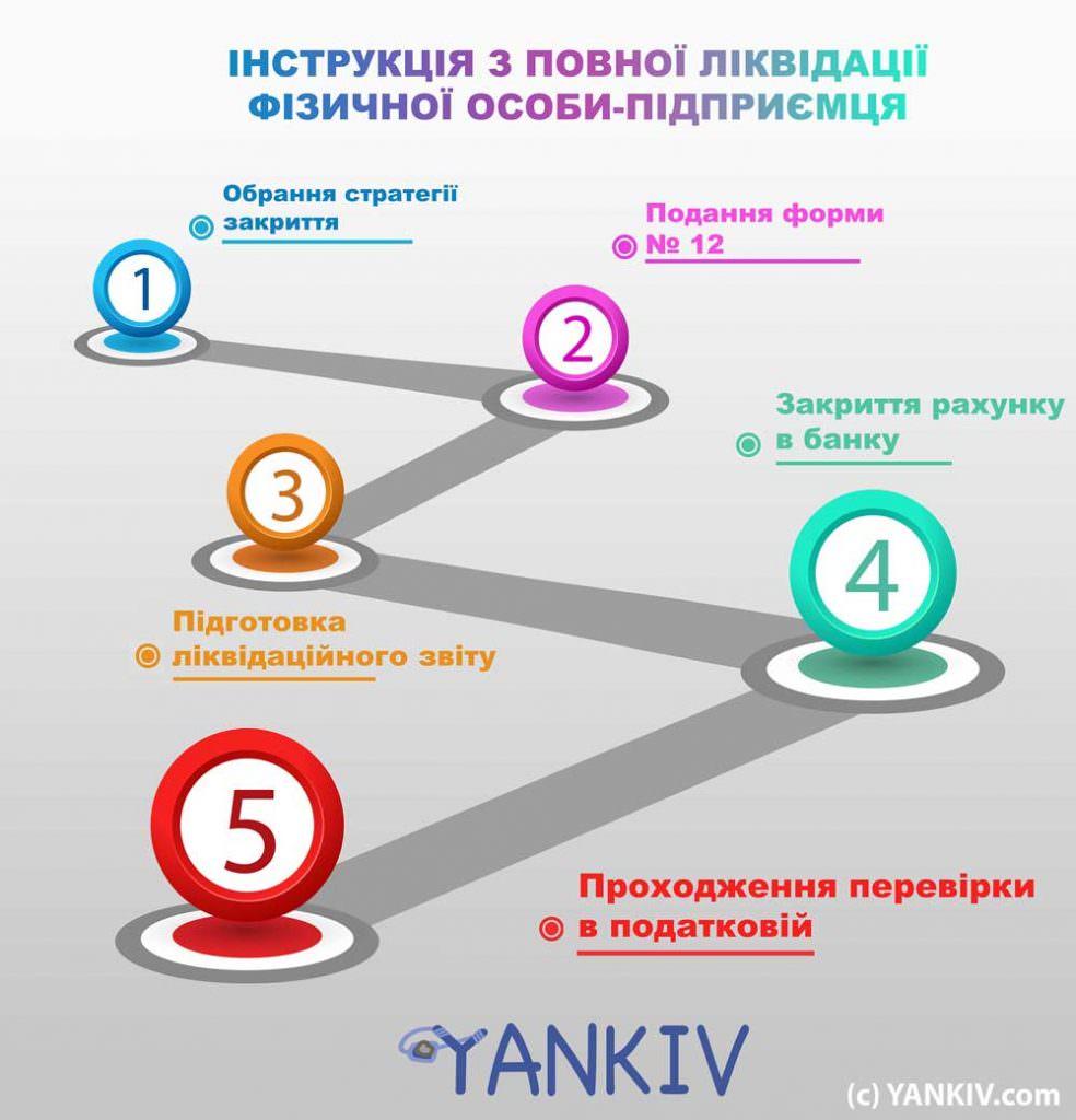 Закриття/припинення ФОП інфографіка