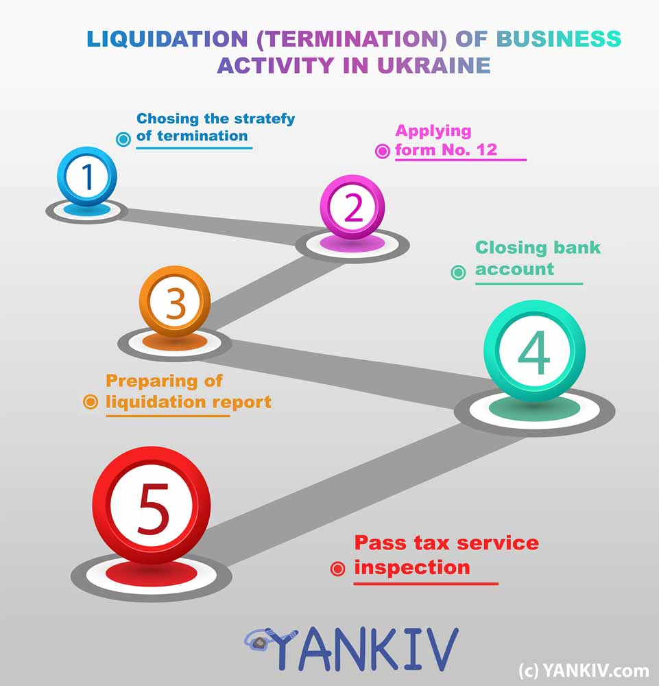 Termination of business (liquidation) in Ukraine, Lviv