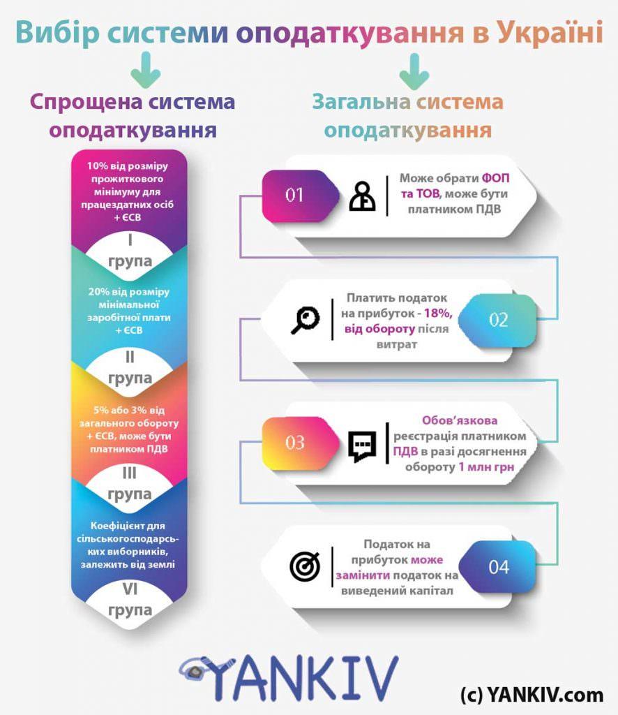 Вибір системи оподаткування - інфографіка